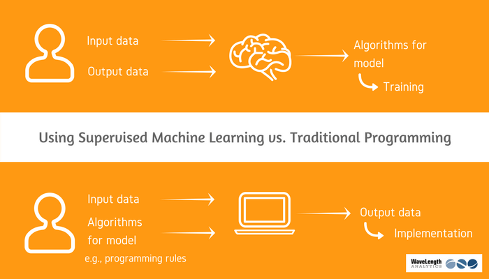 How machine-learning for marketers works