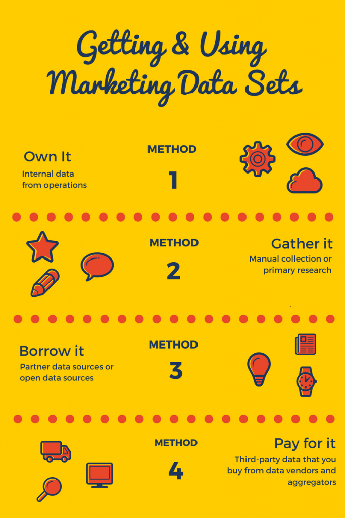 Best Marketing Data Sets and Sources