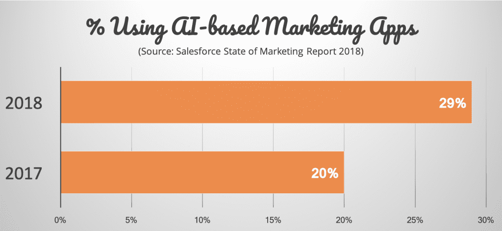Growth of AI in MarTech APps