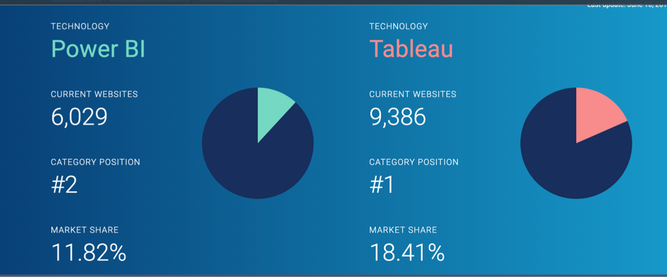 image for customer data technology dashboard market share from Datanyze